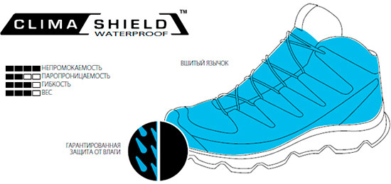 ClimaShield Waterproof™