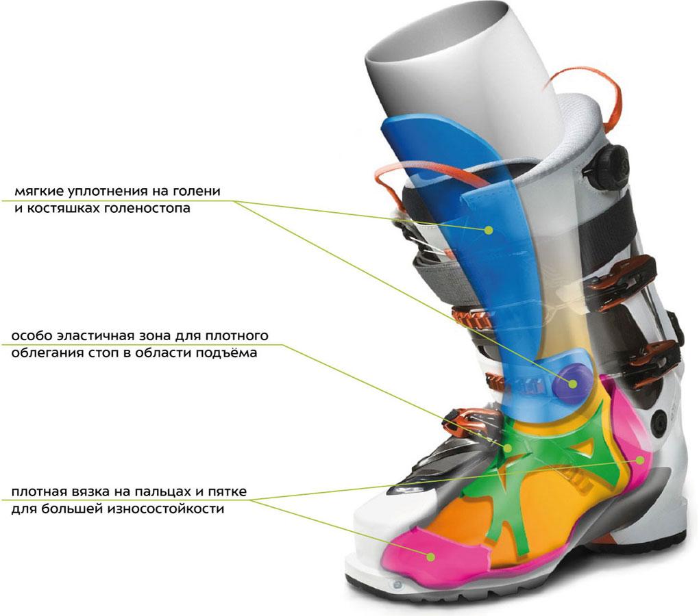 Расположение функциональных зон в горнолыжных носках Lorpen топ-класса